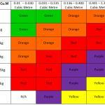 Shockwatch Table